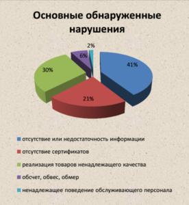 Статистика обращений в ОООП за 2017 год.