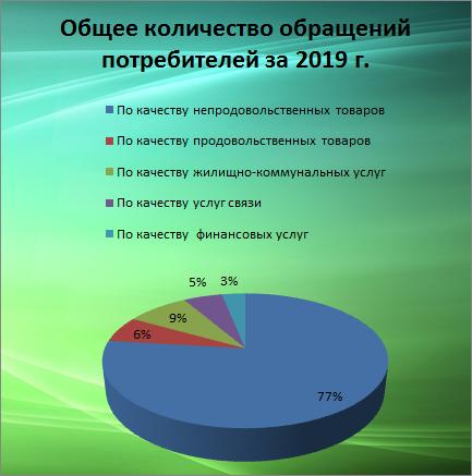 Итоги работы Общества потребителей в 2019 году